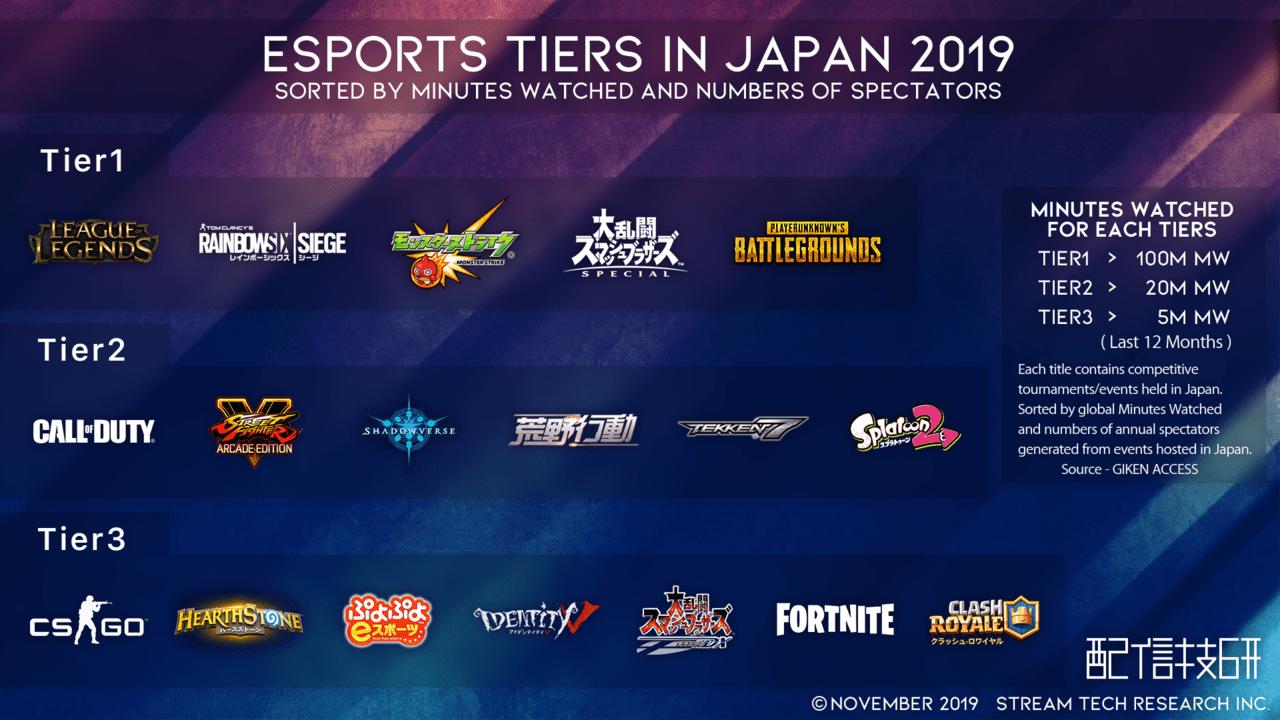 Esports Tiers in Japanからみる日本のゲーム界隈とスマブラSP